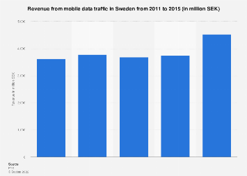 Revenue from mobile data traffic in Sweden 2011-2015