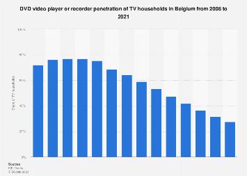 DVD video player or recorder penetration of TV households Belgium 2008-2016