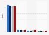 Distribution du chiffre d'affaires de Bottega Veneta par produit 2015-2017