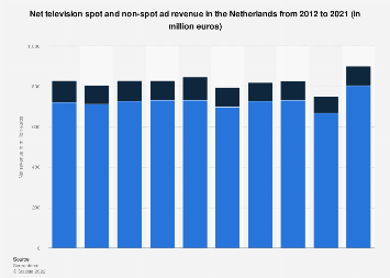 Annual television spot and non-spot ad revenue in the Netherlands 2010-2016