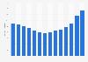 Total spending on video in Belgium 2008-2017