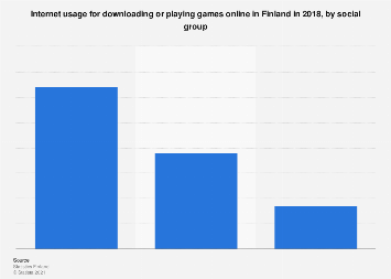 Internet usage for downloading or playing games in Finland 2017, by employment status