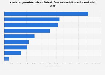 Offene Stellen in Österreich nach Bundesländern März 2018