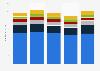 Umsatz der Hersteller von Enterprise-WLAN-Equipment in EMEA bis Q3 2015