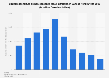 Non-conventional oil extraction capex in Canada 2008-2017