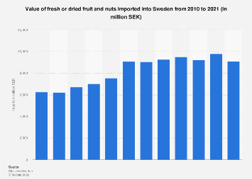 Import value of fresh or dried fruit and nuts into Sweden 2007-2017