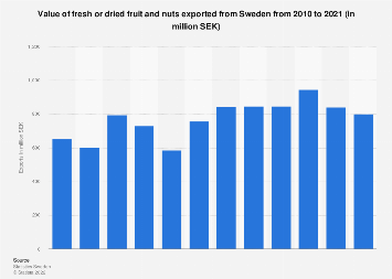 Export value of fresh or dried fruit and nuts from Sweden 2006 2016