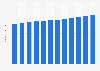 Number of online gamblers in Spain in 2015, by month