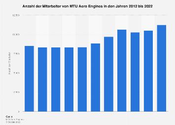 MTU Aero Engines - Mitarbeiterzahl bis 2018