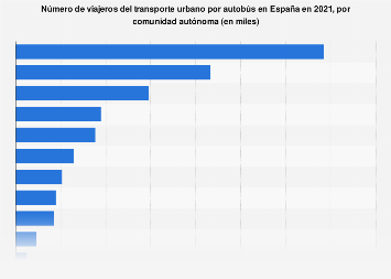 Viajeros del transporte urbano por autobús por comunidad autónoma España 2017