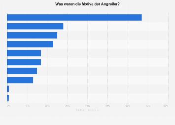 Umfrage zu den Auswirkungen von Cyberangriffen auf Unternehmen in Österreich 2017