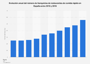 Número anual de franquicias de restaurantes de fast food en España 2010-2018