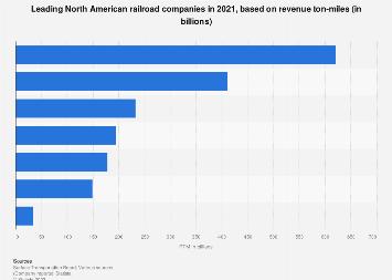 North American railroads - revenue ton-miles (RTM) 2017