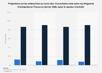 Objectifs d'embauche des chefs d'entreprise par secteur en France juin 2019