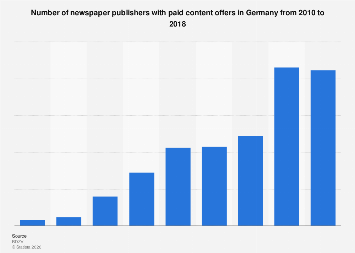 Number of newspaper publishers with paid content offers in Germany 2010-2017