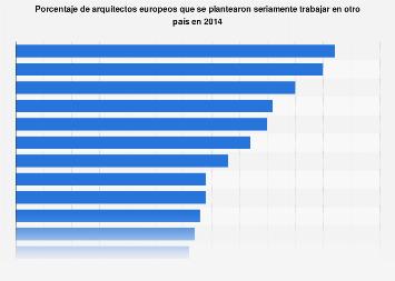 Porcentaje de arquitectos europeos que consideraron trabajar en otro país 2014