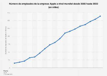 Cifra mundial de trabajadores de Apple 2005-2017