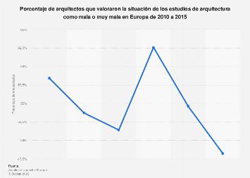 Estudios de arquitectura: valoración negativa de la situación en Europa 2010-2015