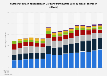 Number of pets in Germany 2000-2017, by type of animal