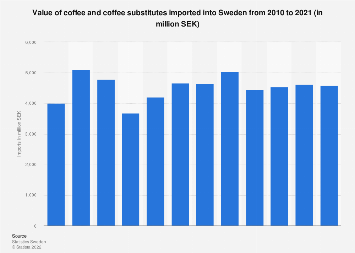 Import value of coffee and coffee substitutes into Sweden 2006-2016