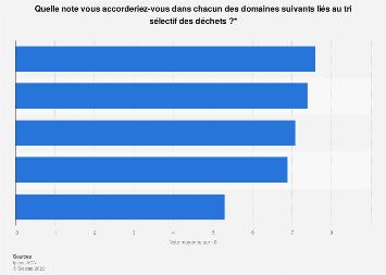 Connaisances au sujet du tri sélectif des déchets en France 2015