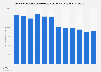 Number of television commercials in the Netherlands 2010-2017