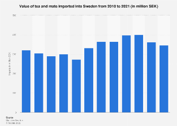 Import value of tea and mate into Sweden 2006-2016