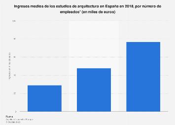 Arquitectura encuesta de la situaci n laboral 2013 espa a for Estudio de arquitectura en ingles