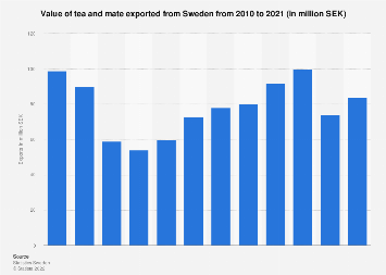 Export value of tea and mate from Sweden 2006-2016