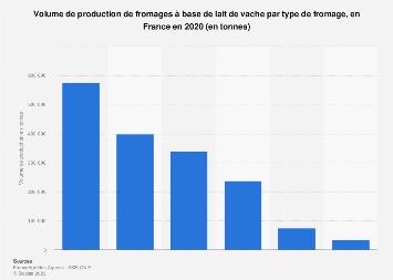 Production de fromages selon le type en volume en France 2018