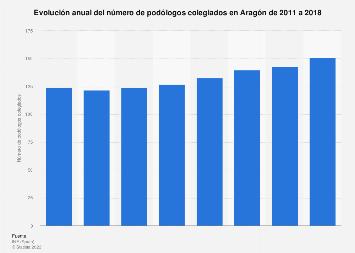 Número de podólogos colegiados en Aragón 2011-2016