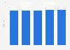 Anzahl der Heimtiere in der Schweiz bis 2015