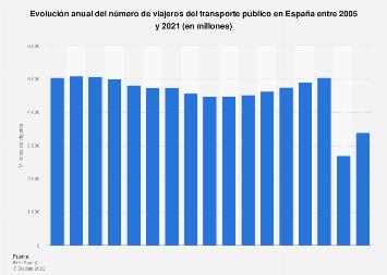 Número anual de viajeros del transporte público España 2005-2018