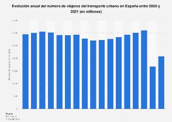 Número anual de viajeros del transporte urbano España 2005-2018