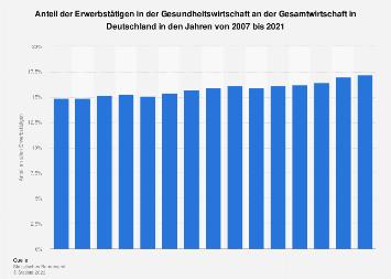 Anteil der Erwerbstätigen in der Gesundheitswirtschaft an der Gesamtwirtschaft 2016