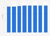 Cuota de mercado global de pañales de P&G en el mundo en 2013-2020