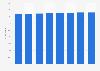 Cuota de mercado global de pañales de Kimberly-Clark 2013-2020
