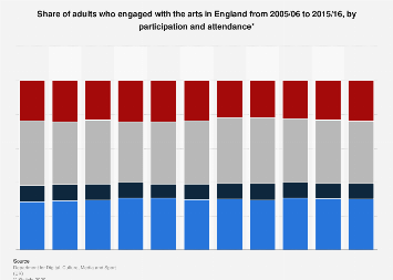 Adult engagement in the arts in England 2005-2016, by attendance and participation