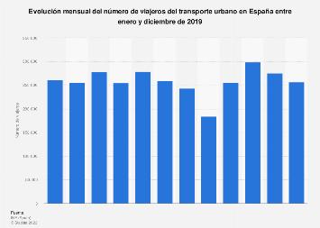 Número mensual de viajeros del transporte urbano España 2018