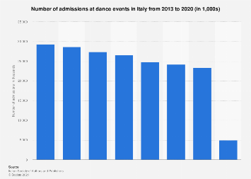 Italy: admissions at dance events 2013-2015