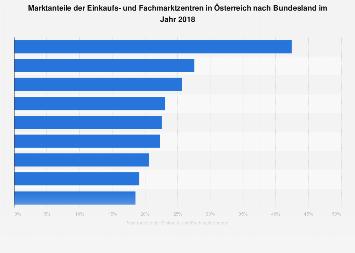 Marktanteile der Einkaufs- und Fachmarktzentren in Österreich nach Bundesland 2018