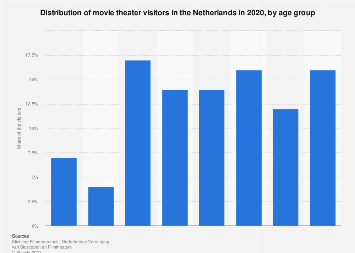Share of cinema and movie theater visitors in the Netherlands 2017, by age