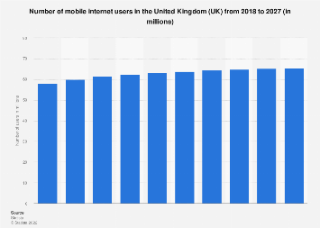 Forecast of mobile internet user numbers in the United Kingdom (UK) 2015-2022