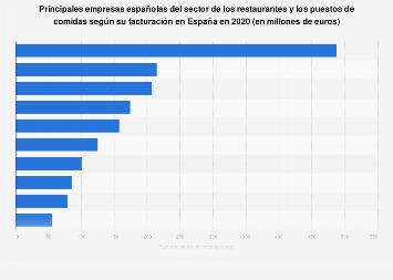 Ranking de empresas del sector restaurantes y puestos de comidas España 2017