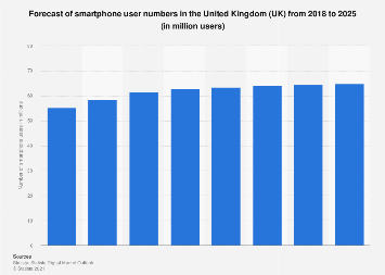 Forecast of smartphone user numbers in the United Kingdom (UK) 2015-2022
