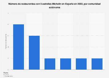 Restaurantes con 3 estrellas Michelin en España en 2017, por comunidad autónoma