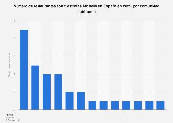 Restaurantes con 2 estrellas Michelin en España en 2017, por comunidad autónoma