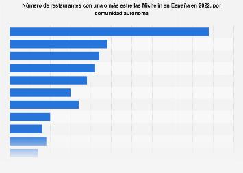 Restaurantes con alguna estrella Michelin por CC. AA. España 2020
