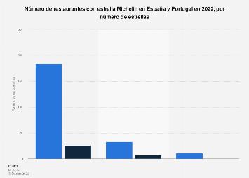 Restaurantes con estrella Michelin por número de estrellas España y Portugal 2020