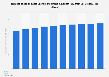 Forecast of social network user numbers in the United Kingdom (UK) 2015-2022